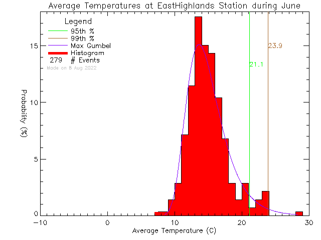 Fall Histogram of Temperature at East Highlands District Firehall