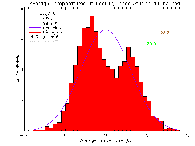 Year Histogram of Temperature at East Highlands District Firehall