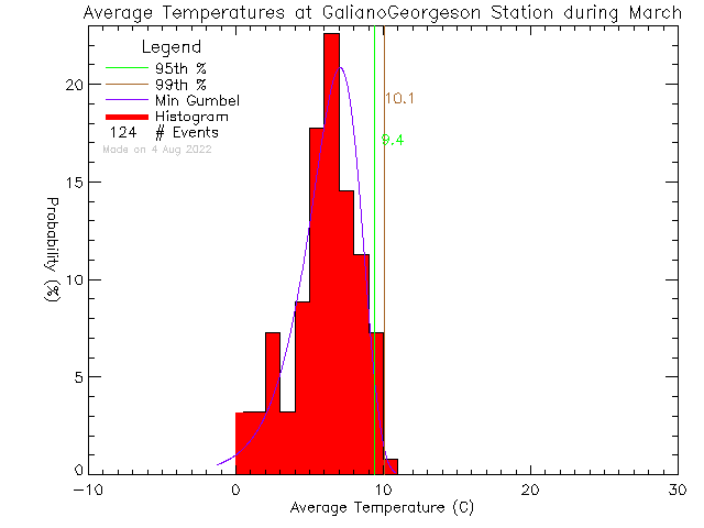 Fall Histogram of Temperature at Galiano Georgeson Bay Road