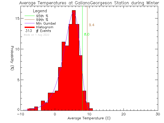 Winter Histogram of Temperature at Galiano Georgeson Bay Road