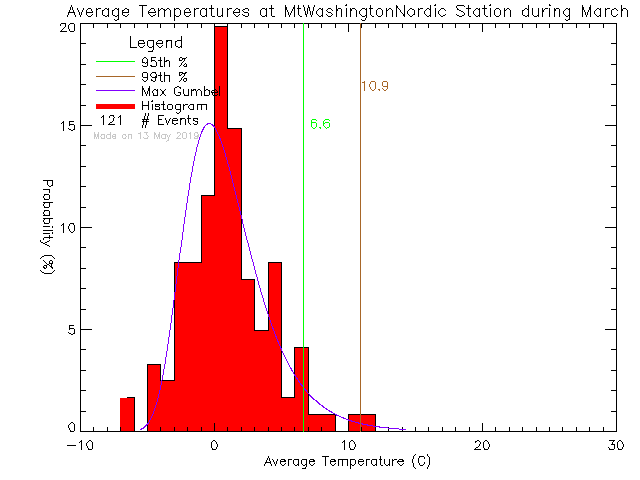 Fall Histogram of Temperature at Mt. Washington Alpine Resort-Nordic