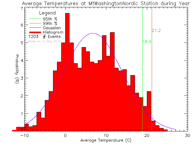 Year Histogram of Temperature at Mt. Washington Alpine Resort-Nordic