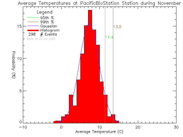 Fall Histogram of Temperature at Pacific Biological Station, DFO-MPO