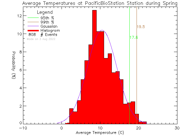 Spring Histogram of Temperature at Pacific Biological Station, DFO-MPO