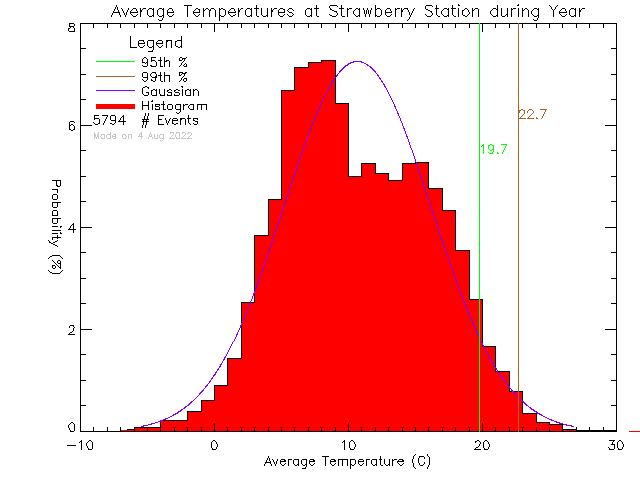 Year Histogram of Temperature at Strawberry Vale Elementary School