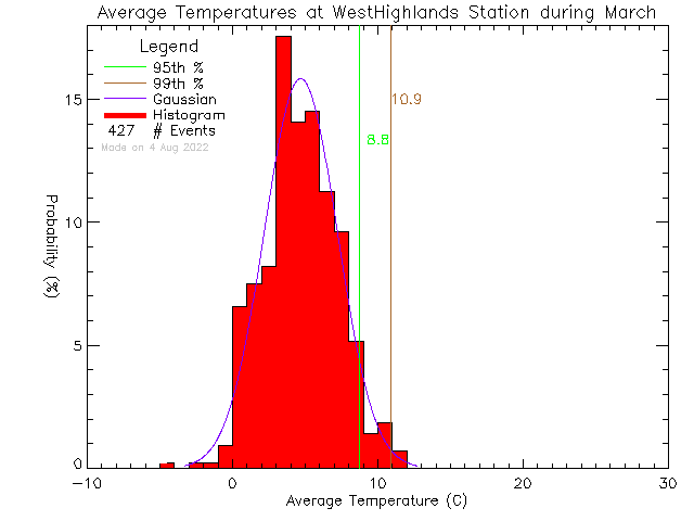 Fall Histogram of Temperature at West Highlands District Firehall