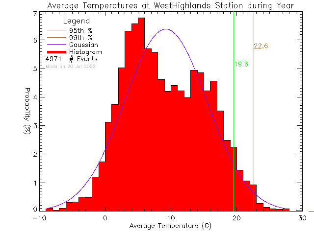 Year Histogram of Temperature at West Highlands District Firehall
