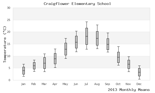 graph of annual means