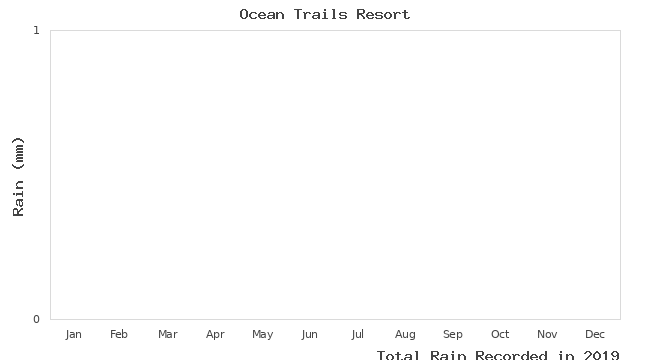 graph of monthly rain